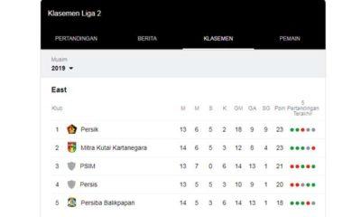 Tanpa Suporter, Persis Solo Tumbang, Persik Kuasai Klasemen